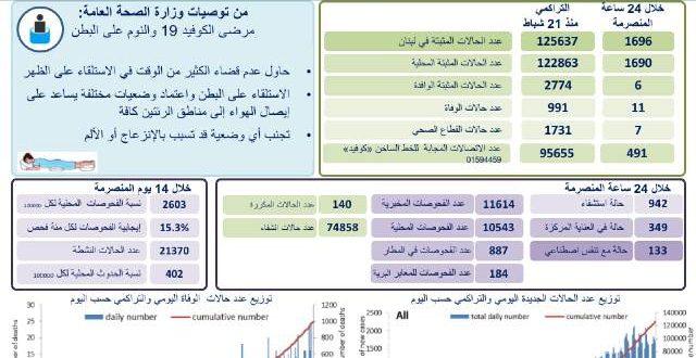 كورونا في لبنان.. 1696 اصابة جديدة و11 حالة وفاة